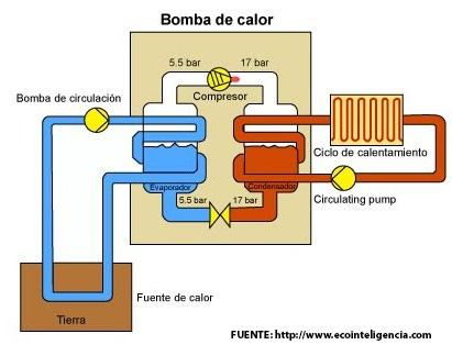 La energ a del futuro proviene del subsuelo drp ite - Bomba de calor opiniones ...